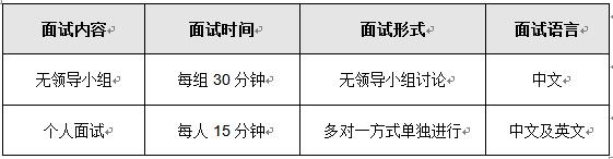 上海对外经贸大学MBA复试面试