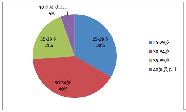 同济大学MBA项目学生分析