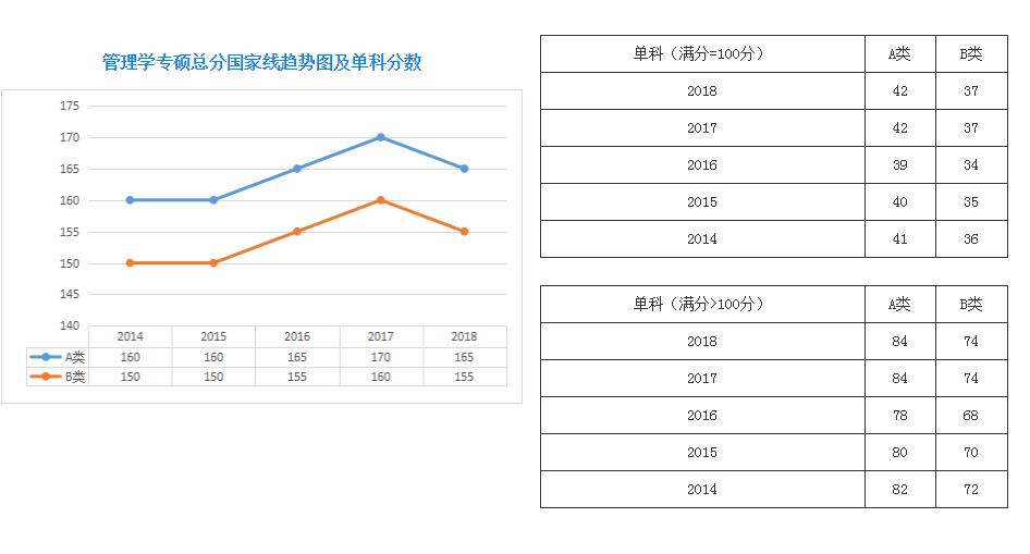 2014年-2018年MBA国家线