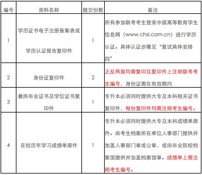 上海财经大学2018年入学MBA学历学位教育项目复试安排