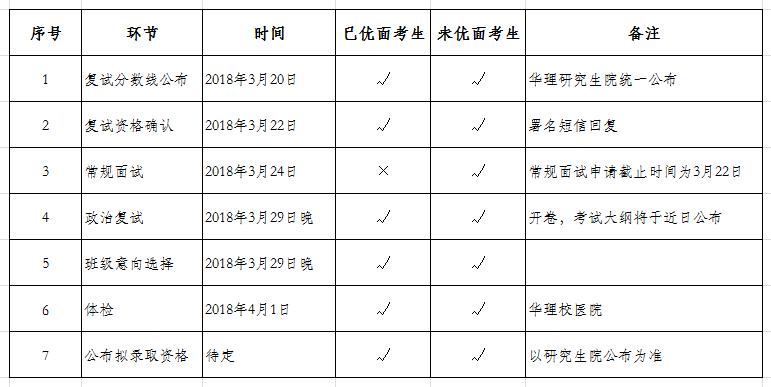 华东理工大学2018年入学MBA复试分数线及安排!