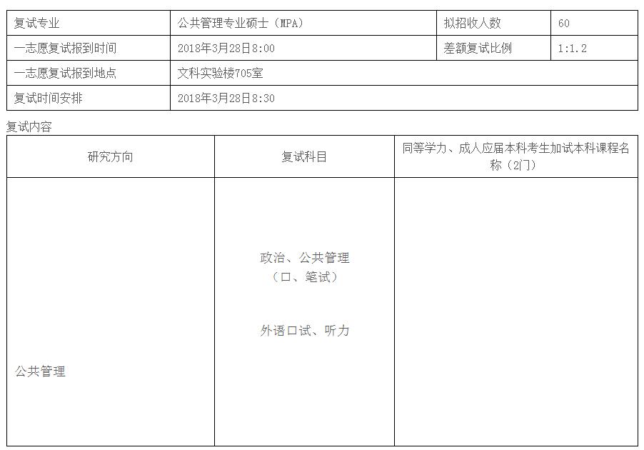上海师范大学2018年公共管理专业硕士(MPA)复试安排表