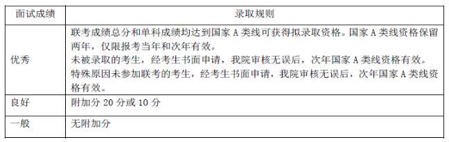 2018年上海财经大学MBA与面试都有什么内容