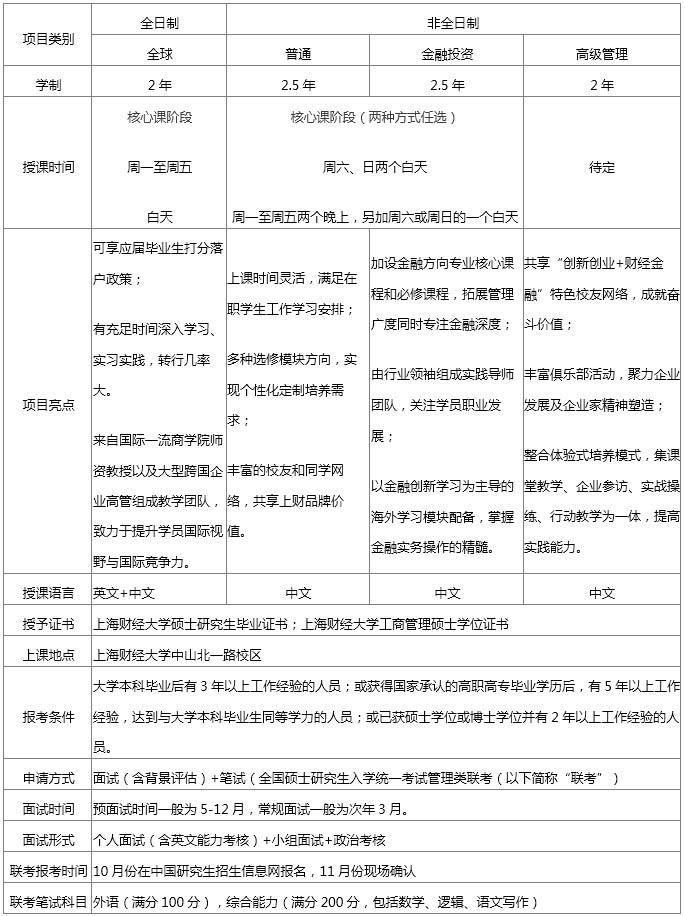 2019年入学上海财经大学MBA预面试安排 - 第(一)批