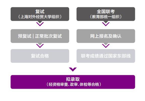 2019年入学上海对外经贸大学MBA项目预复试安排 - 第一批