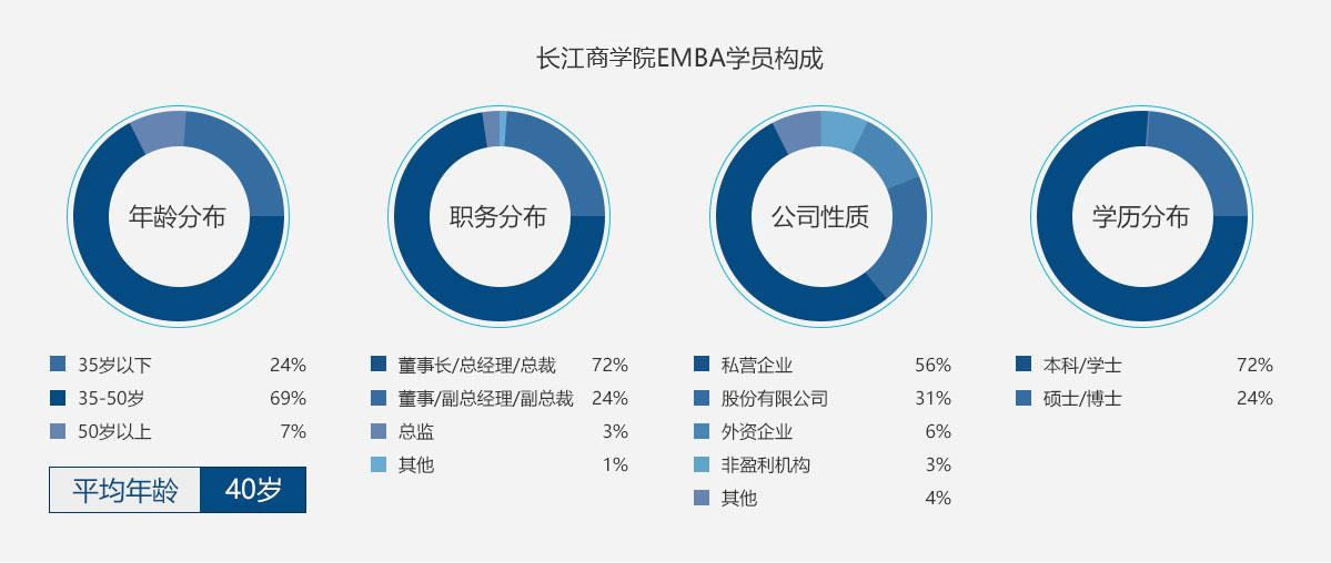长江商学院EMBA的学员特点