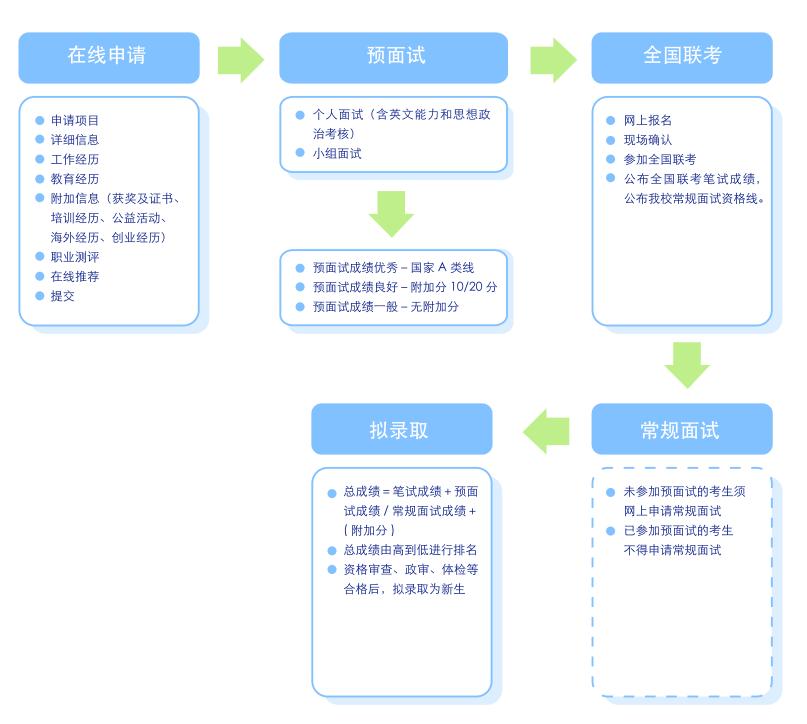 上海财经大学MBA项目申请流程
