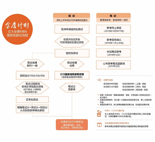 2019年入学交大安泰MBA提前批面试政策(金鹰计划)