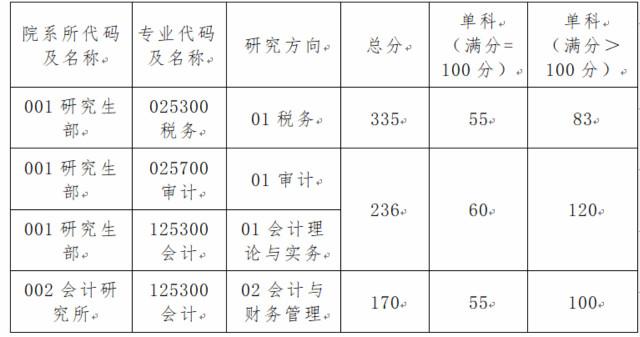 上海国家会计学院2018年硕士研究生复试比例和分数线