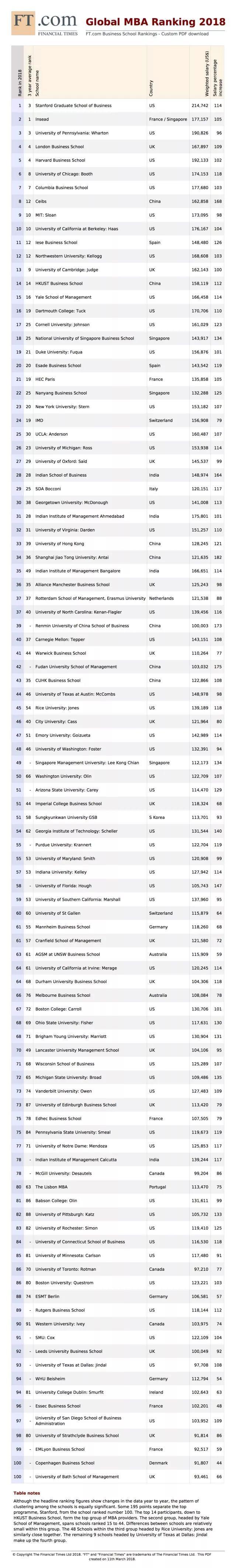 2018年全球MBA院校排行榜