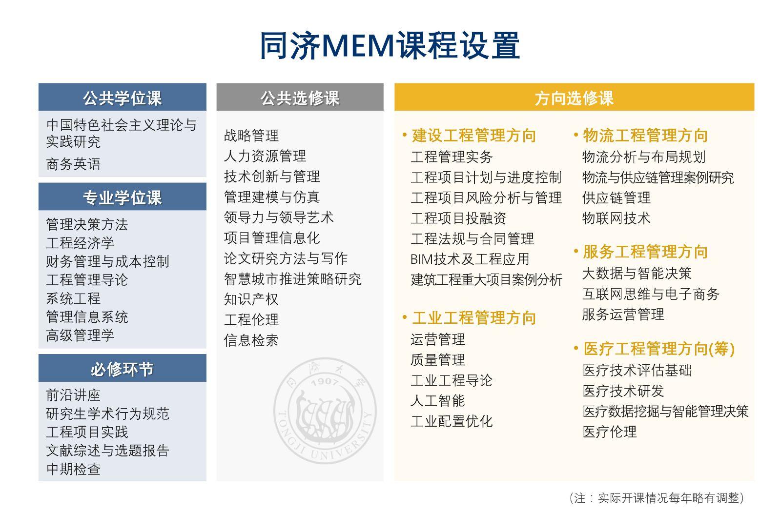 同济大学MEM课程设置