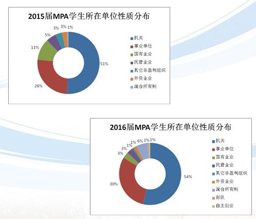 上海理工MPA学员所在行业分布