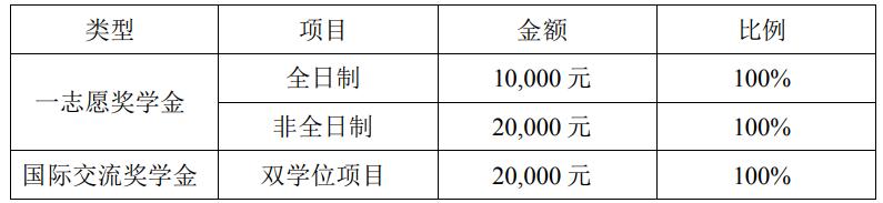 上海大学MBA奖学金