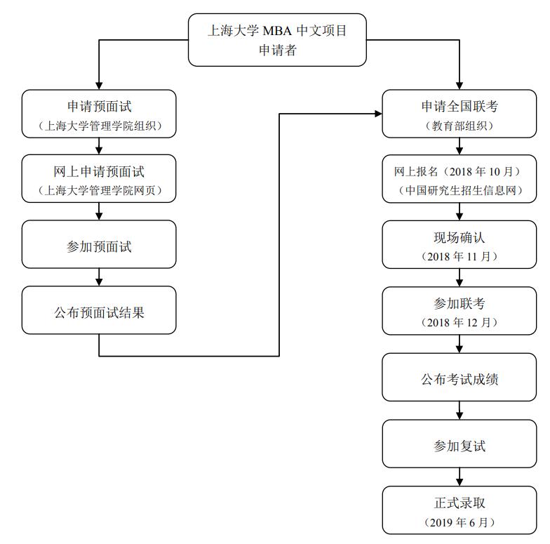 上海大学MBA报考流程