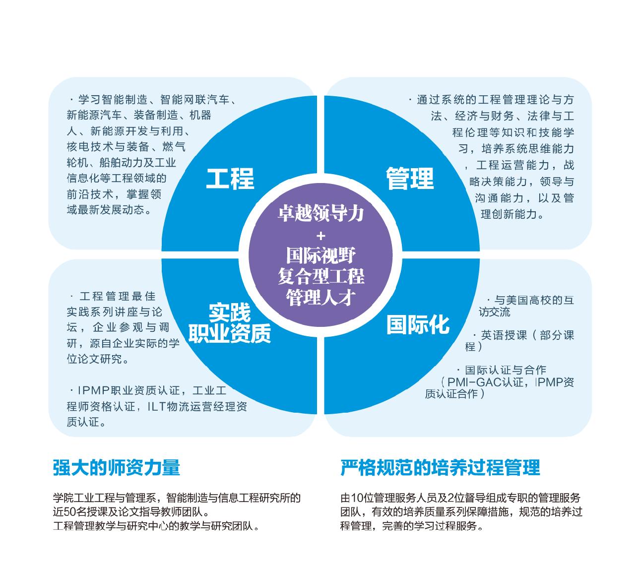 2019年上海交大工程管理硕士 (MEM) 招生与培养简介