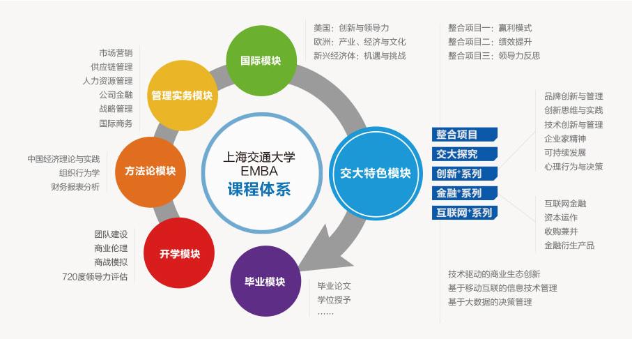 2019年上海交通大学EMBA招生简章-综合方向课程设置