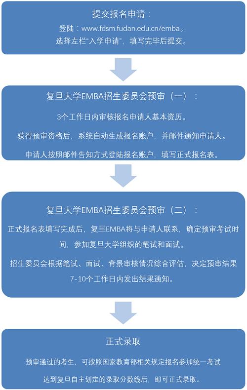 2019年复旦大学高级管理人员工商管理硕士(EMBA)招生简章