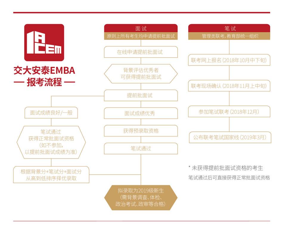 2019年交大安泰EMBA报考流程
