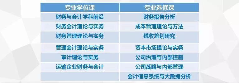 海事大学MPAcc招生简章