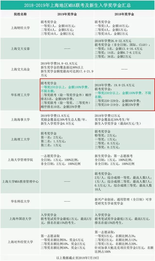 上海MBA院校奖学金汇总