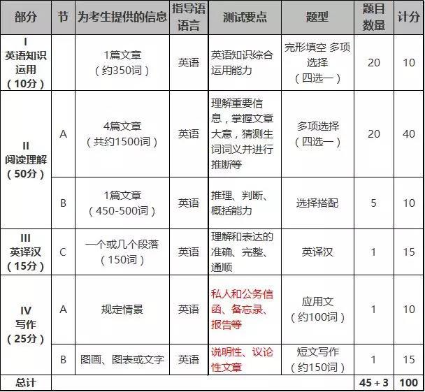 2019年全国硕士研究生招生考试英语(二)考试大纲发布