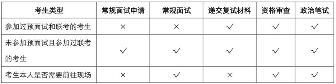 2019年入学上海财经大学EMBA复试流程