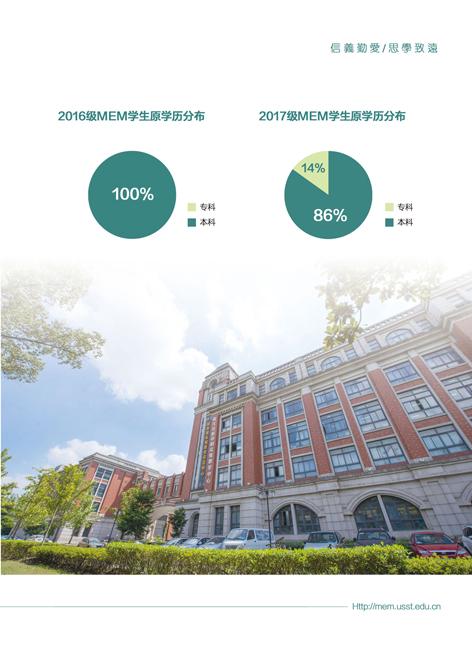 2019年上海理工大学MEM招生简章