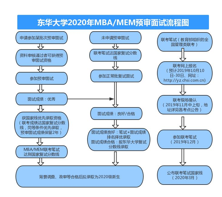 东华大学2020年MBA预审面试政策
