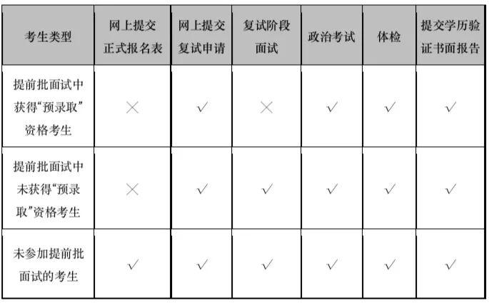 上海交大安泰2019年EMBA复试安排通知