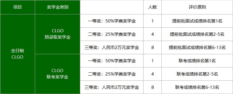 交大安泰中国全球运营领袖项目(CLGO)奖学金设置
