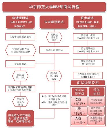 2020年入学华东师范大学MBA预面试申请批次安排