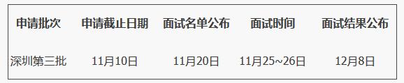 哈尔滨工业大学2018年MBA深圳第三批提前面试通知
