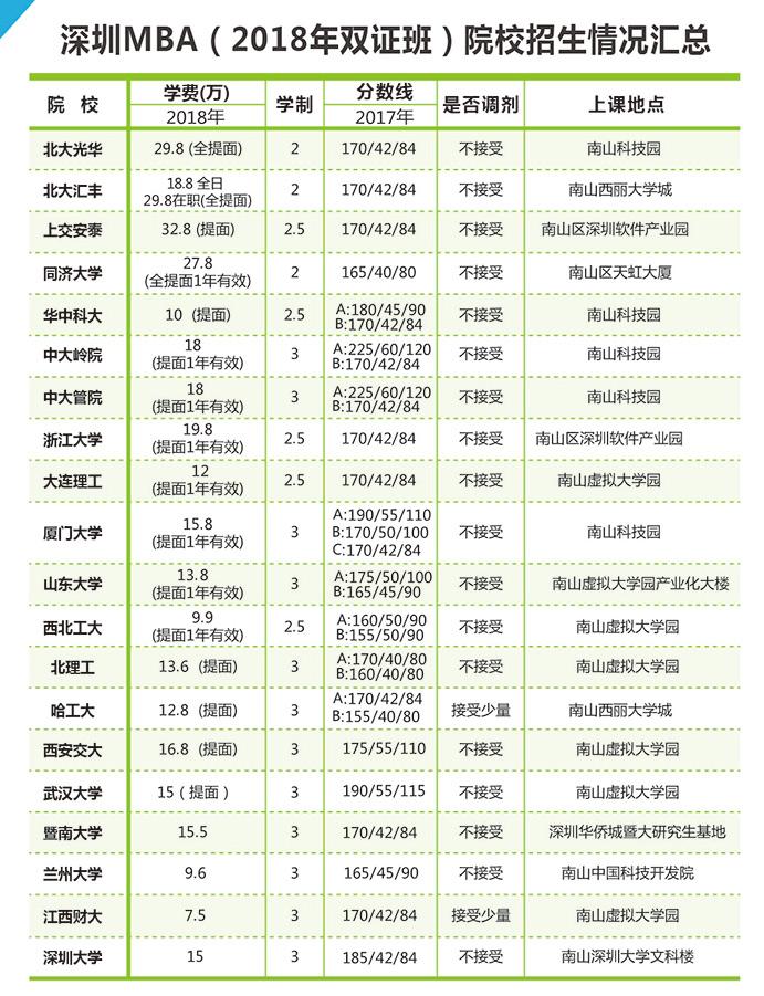 深圳各院校2019报考指南