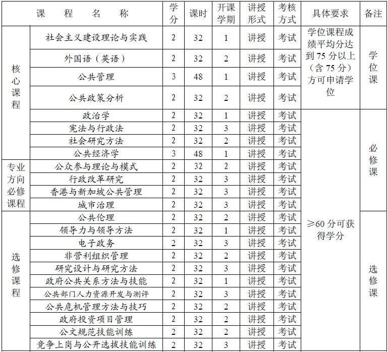 深圳大学2012级公共管理硕士(MPA)研究生培养方案