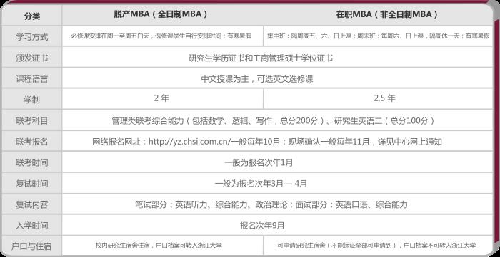 浙江大学深圳MBA招生