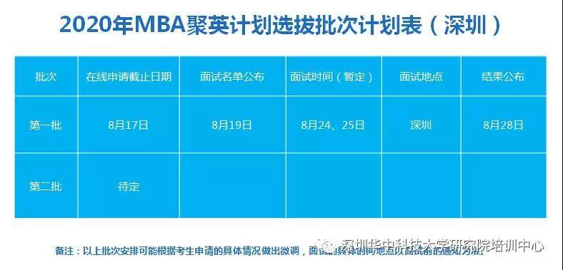 华中科技大学20级MBA聚英计划(深圳班提前面试)细则