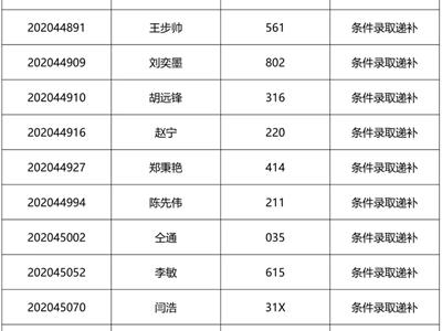 2021级清华大学工程管理硕士(MEM)第3批提前面试结果