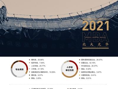 北京大学光华管理学院MBA项目2021年招生简章
