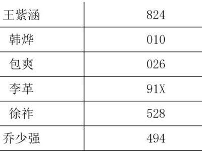 2021级清华大学工程管理硕士(MEM)第2批提前面试结果