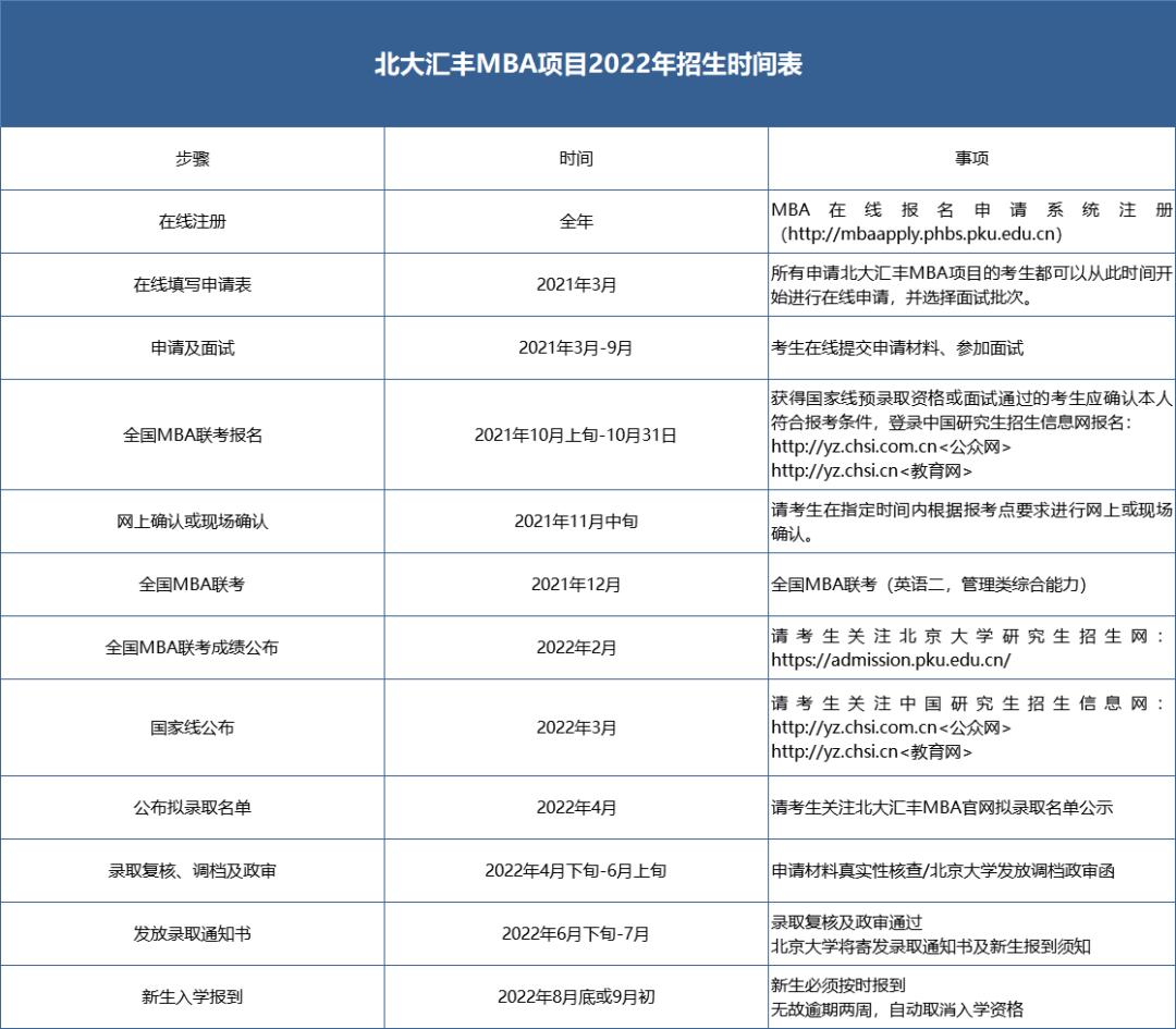 【新鲜出炉】2022年入学北京大学汇丰商学院工商管理硕士(MBA)项目 内地生申请通知