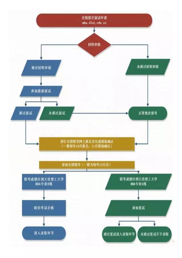 大连理工大学2018年MBA夏令营活动(提前面试通知)