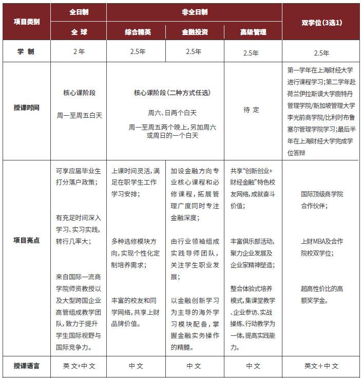 上海财经大学MBA2020年入学网申开通