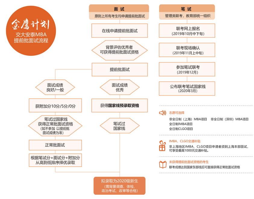 上海交大安泰MBA提前面试政策(金鹰计划)