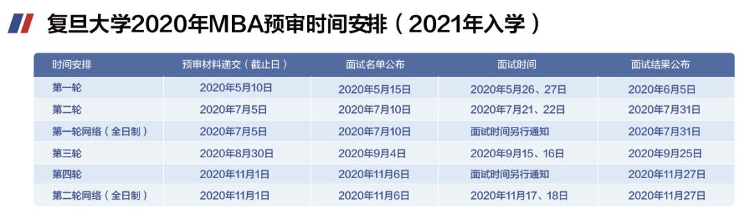 复旦大学MBA2021年入学提前面试政策及时间表