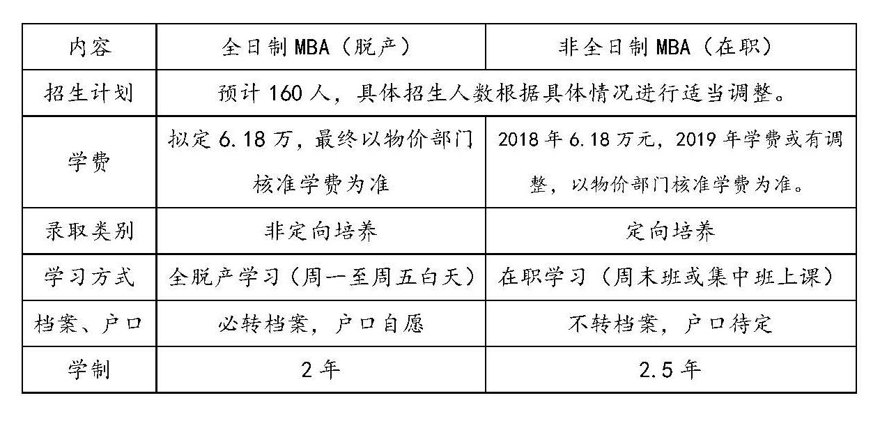天津财经大学2020年MBA双证项目招生简章