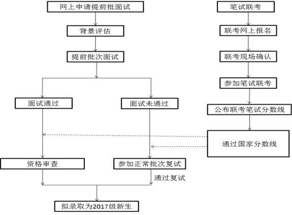 2020年秋季天津财经大学双证MBA招生简章