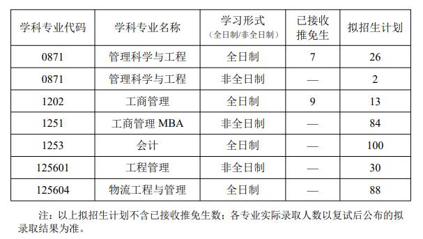 武汉科技大学恒大管理学院2021年硕士研究生(MBA)招生复试工作实施细则