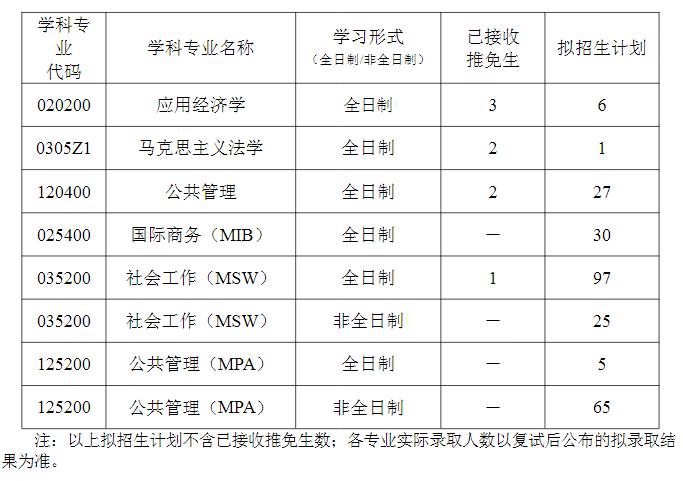 武汉科技大学文法与经济学院2021年硕士研究生(MPA)招生复试工作实施细则