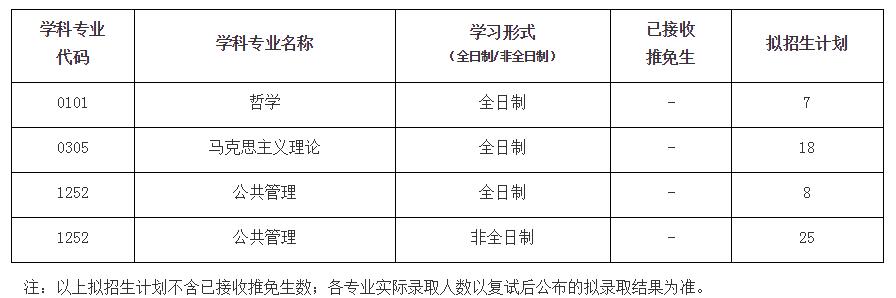 武汉科技大学马克思主义学院2021年硕士研究生(MPA)招生复试工作实施细则