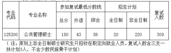 华中师范大学公共管理学院2021年MPA硕士研究生招生复试录取工作细则